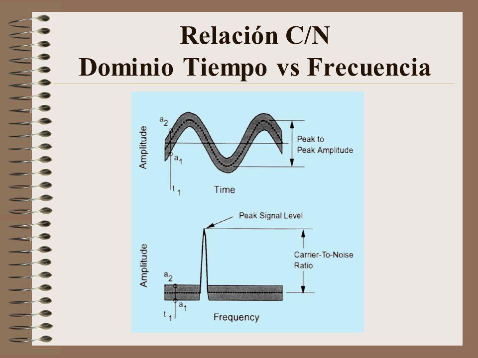 Relación C/N Dominio Tiempo vs Frecuencia