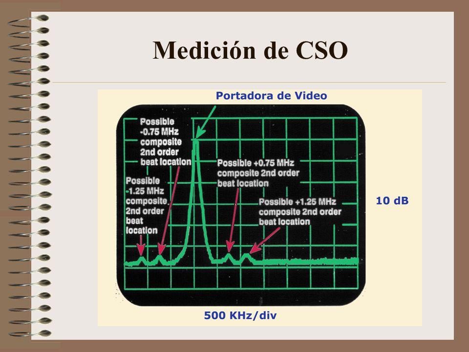 Medición de CSO