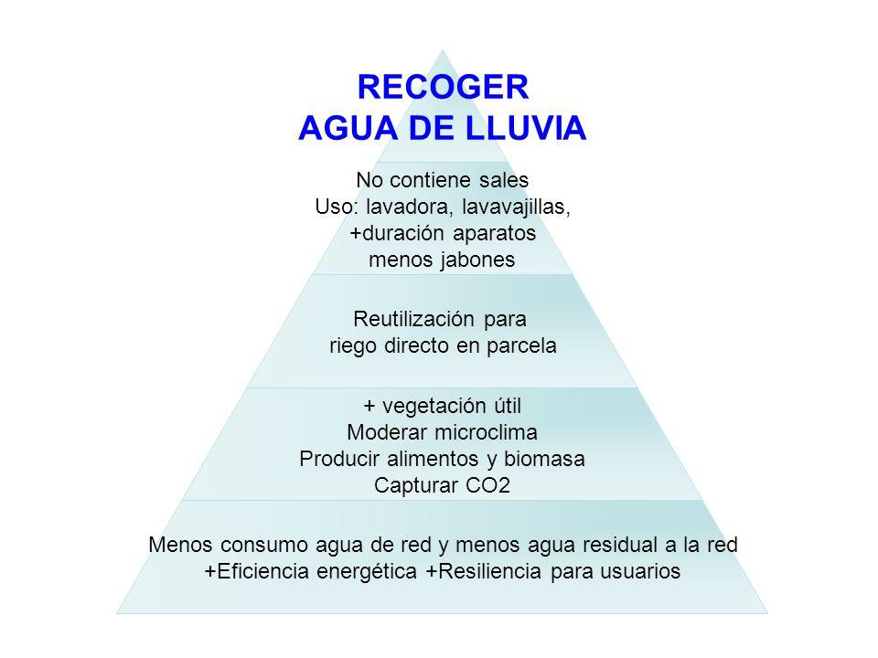 RECOGER AGUA DE LLUVIA No contiene sales Uso: lavadora, lavavajillas, +duración aparatos menos jabones Reutilización para riego directo en parcela + v