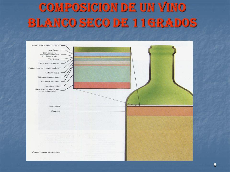 8 COMPOSICION DE UN VINO BLANCO SECO DE 11GRADOS