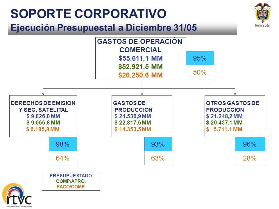 Ejecución Presupuestal a Diciembre 31/05 SOPORTE CORPORATIVO GASTOS DE FUNCIONAMIENTO $ 5.800,8 $ 5.057,0 $ 4.570,3 GASTOS DE PERSONAL $ 3.491,6 MM $