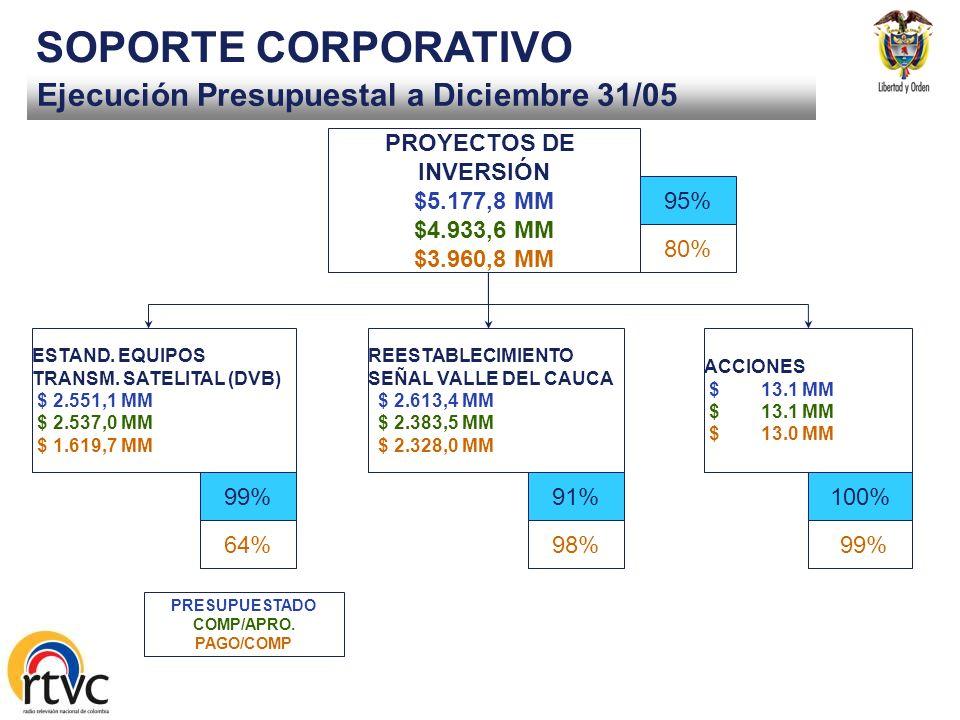 Ejecución Presupuestal a Diciembre 31/05 SOPORTE CORPORATIVO DERECHOS DE EMISION Y SEG. SATELITAL $ 9.826,0 MM $ 9.666,8 MM $ 6.185,8 MM GASTOS DE PRO