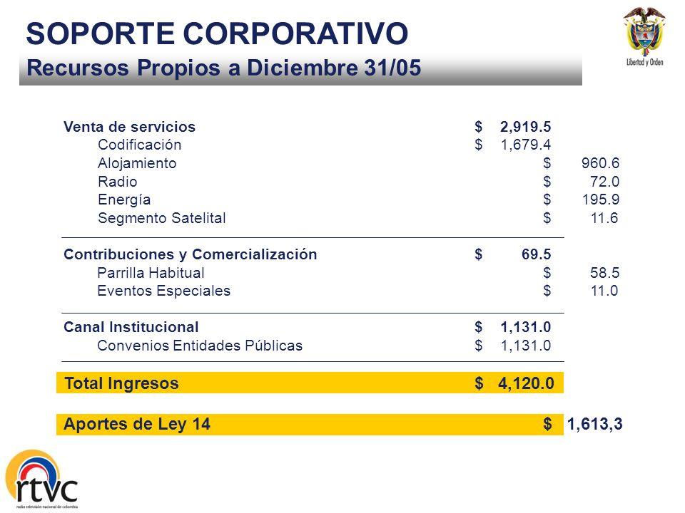 Ejecución Presupuestal a Diciembre 31/05 SOPORTE CORPORATIVO ESTAND. EQUIPOS TRANSM. SATELITAL (DVB) $ 2.551,1 MM $ 2.537,0 MM $ 1.619,7 MM REESTABLEC