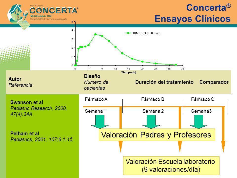 Concerta ® Ensayos Clínicos Swanson et al Pediatric Research, 2000, 47(4):34A Pelham et al Pediatrics, 2001, 107;6:1-15 ComparadorDuración del tratami