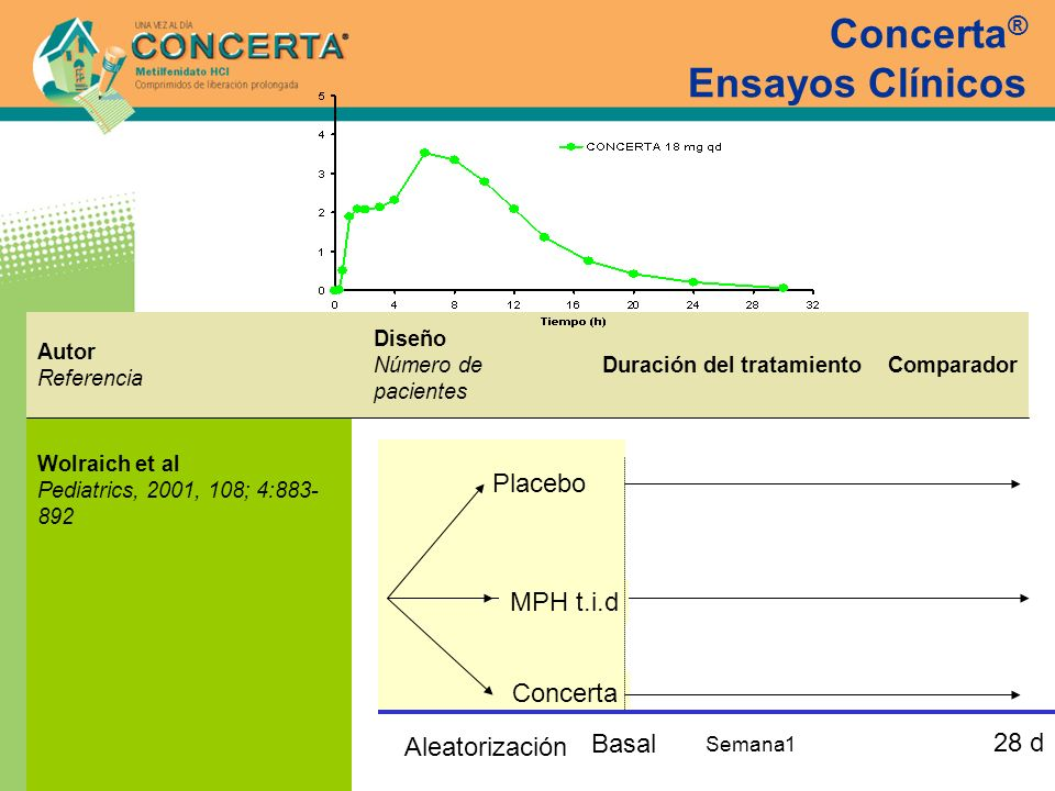 Concerta ® Ensayos Clínicos Wolraich et al Pediatrics, 2001, 108; 4:883- 892 ComparadorDuración del tratamiento Diseño Número de pacientes Autor Refer