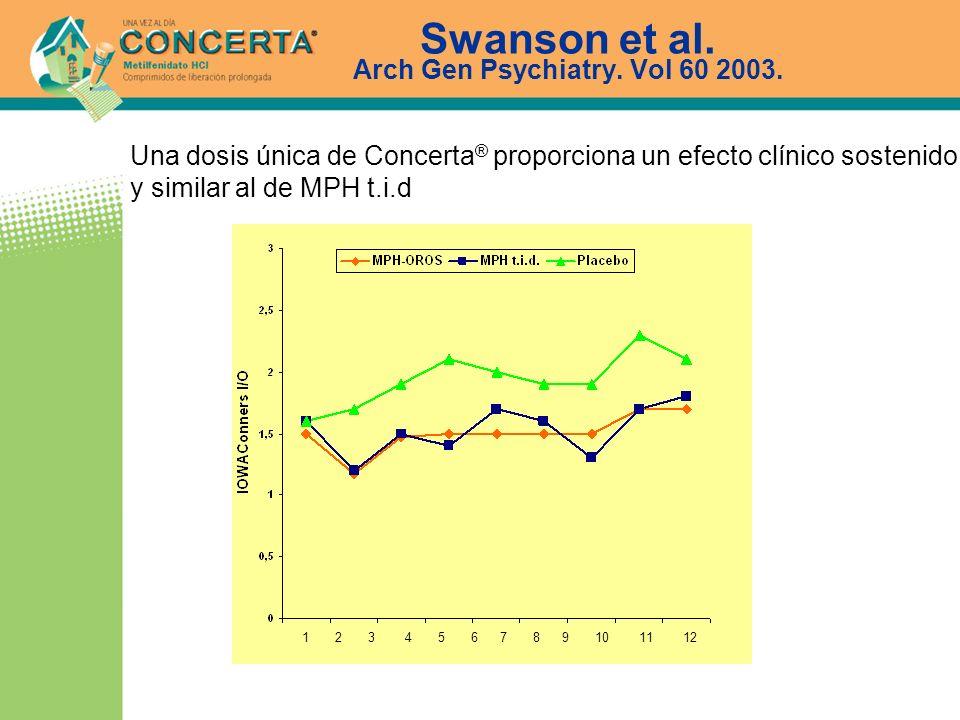 Swanson et al. Arch Gen Psychiatry. Vol 60 2003. Una dosis única de Concerta ® proporciona un efecto clínico sostenido y similar al de MPH t.i.d 1 2 3