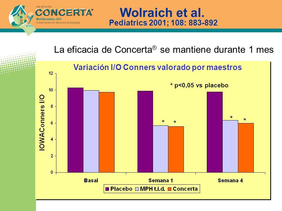 Wolraich et al. Pediatrics 2001; 108: 883-892 Variación I/O Conners valorado por maestros * * * * * p<0,05 vs placebo La eficacia de Concerta ® se man