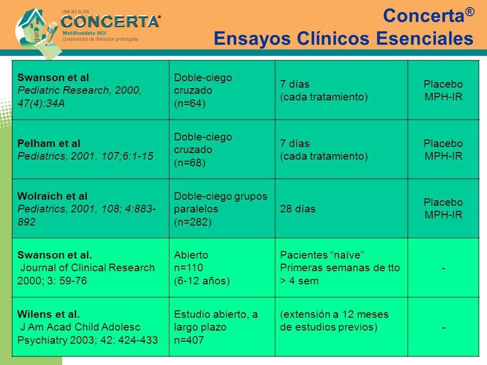 Concerta ® Ensayos Clínicos Esenciales Swanson et al Pediatric Research, 2000, 47(4):34A Doble-ciego cruzado (n=64) 7 días (cada tratamiento) Placebo