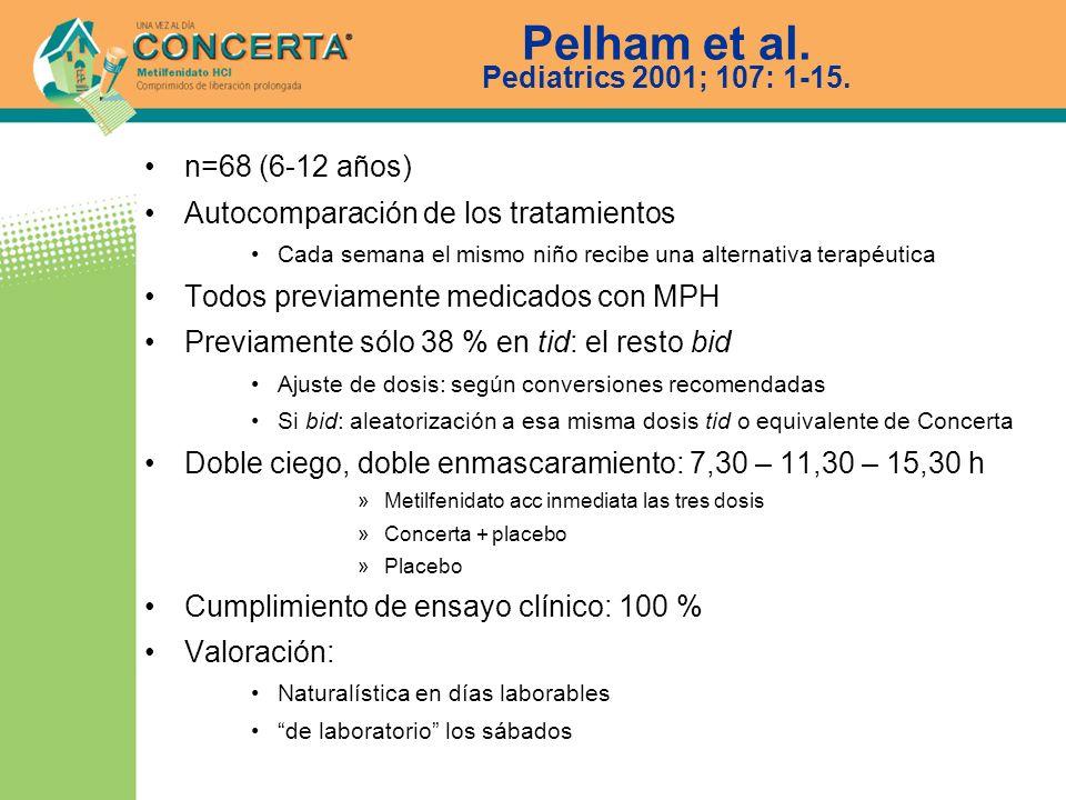 Pelham et al. Pediatrics 2001; 107: 1-15. n=68 (6-12 años) Autocomparación de los tratamientos Cada semana el mismo niño recibe una alternativa terapé