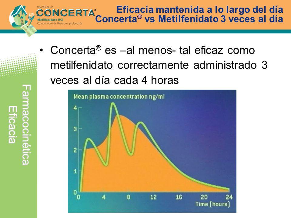 Eficacia mantenida a lo largo del día Concerta ® vs Metilfenidato 3 veces al día Concerta ® es –al menos- tal eficaz como metilfenidato correctamente