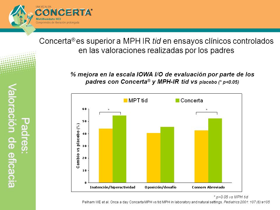 ** * p>0.05 vs MPH tid Pelham WE et al. Once a day Concerta MPH vs tid MPH in laboratory and natural settings. Pediatrics 2001: 107 (6):e105 % mejora