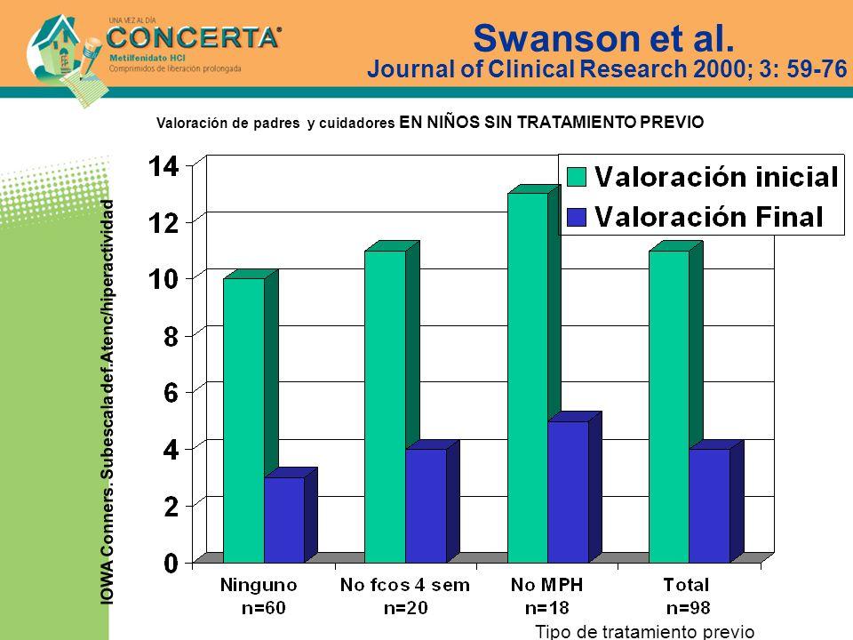 IOWA Conners. Subescala def.Atenc/hiperactividad Swanson et al. Journal of Clinical Research 2000; 3: 59-76 Valoración de padres y cuidadores EN NIÑOS