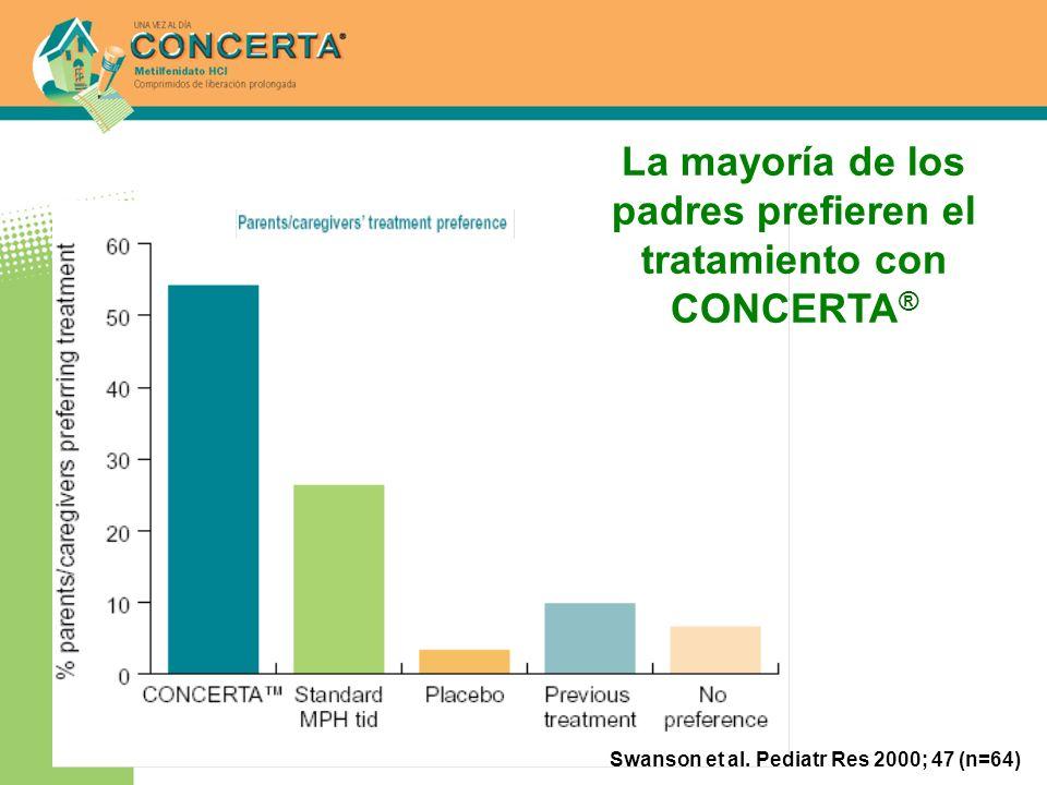 La mayoría de los padres prefieren el tratamiento con CONCERTA ® Swanson et al. Pediatr Res 2000; 47 (n=64)