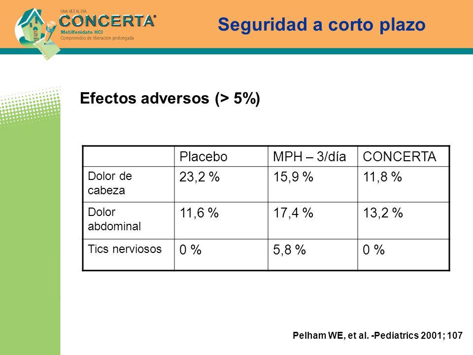 Efectos adversos (> 5%) PlaceboMPH – 3/díaCONCERTA Dolor de cabeza 23,2 %15,9 %11,8 % Dolor abdominal 11,6 %17,4 %13,2 % Tics nerviosos 0 %5,8 %0 % Se