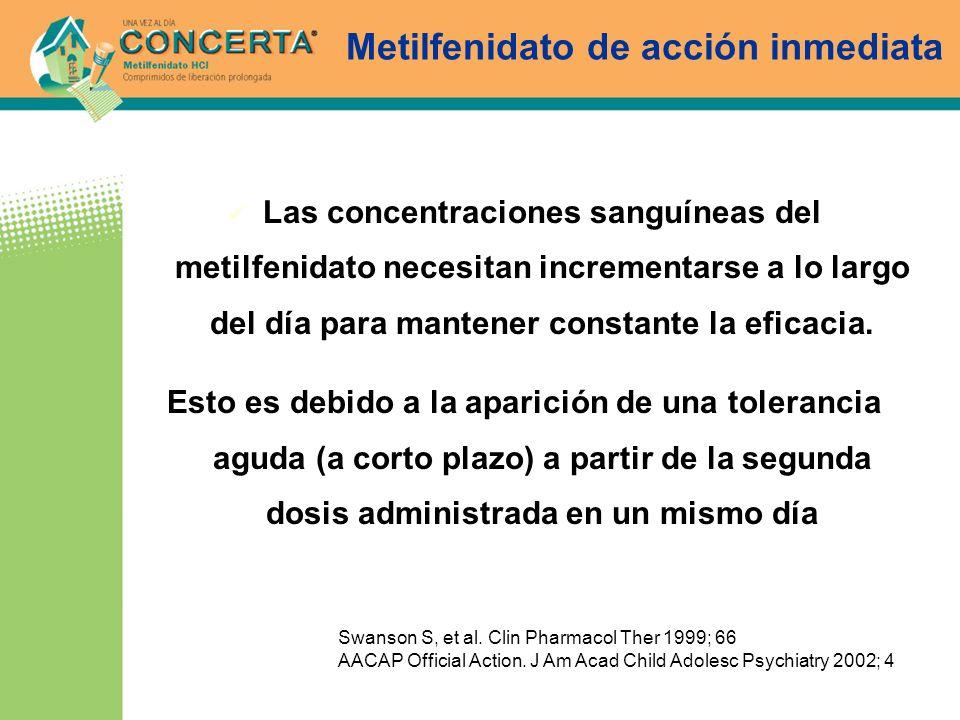 Metilfenidato de acción inmediata Las concentraciones sanguíneas del metilfenidato necesitan incrementarse a lo largo del día para mantener constante