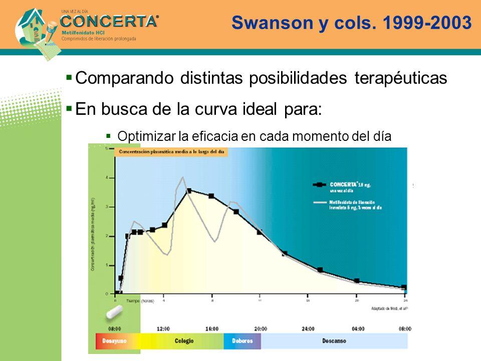Swanson y cols. 1999-2003 Comparando distintas posibilidades terapéuticas En busca de la curva ideal para: Optimizar la eficacia en cada momento del d