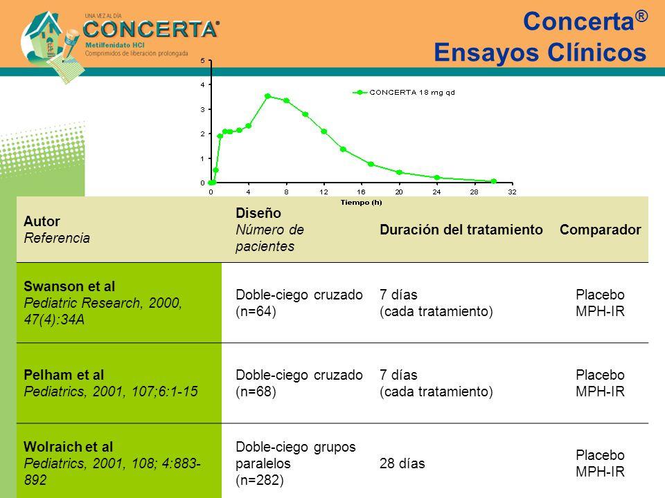 Concerta ® Ensayos Clínicos Autor Referencia Diseño Número de pacientes Duración del tratamientoComparador Swanson et al Pediatric Research, 2000, 47(