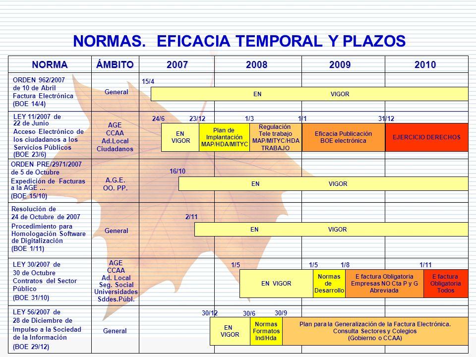 Departamento de Informática Tributaria NORMAS. EFICACIA TEMPORAL Y PLAZOS NORMA ORDEN 962/2007 de 10 de Abril Factura Electrónica (BOE 14/4) LEY 11/20