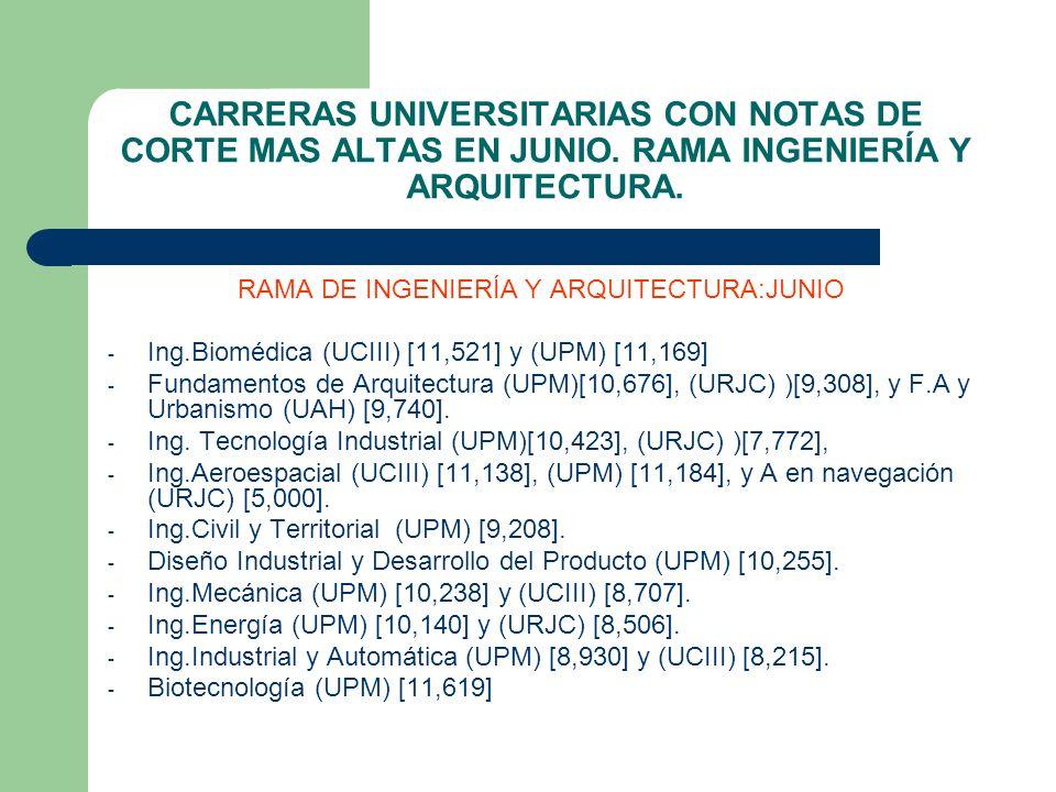 CARRERAS UNIVERSITARIAS CON NOTAS DE CORTE MAS ALTAS EN JUNIO. RAMA INGENIERÍA Y ARQUITECTURA. RAMA DE INGENIERÍA Y ARQUITECTURA:JUNIO - Ing.Biomédica