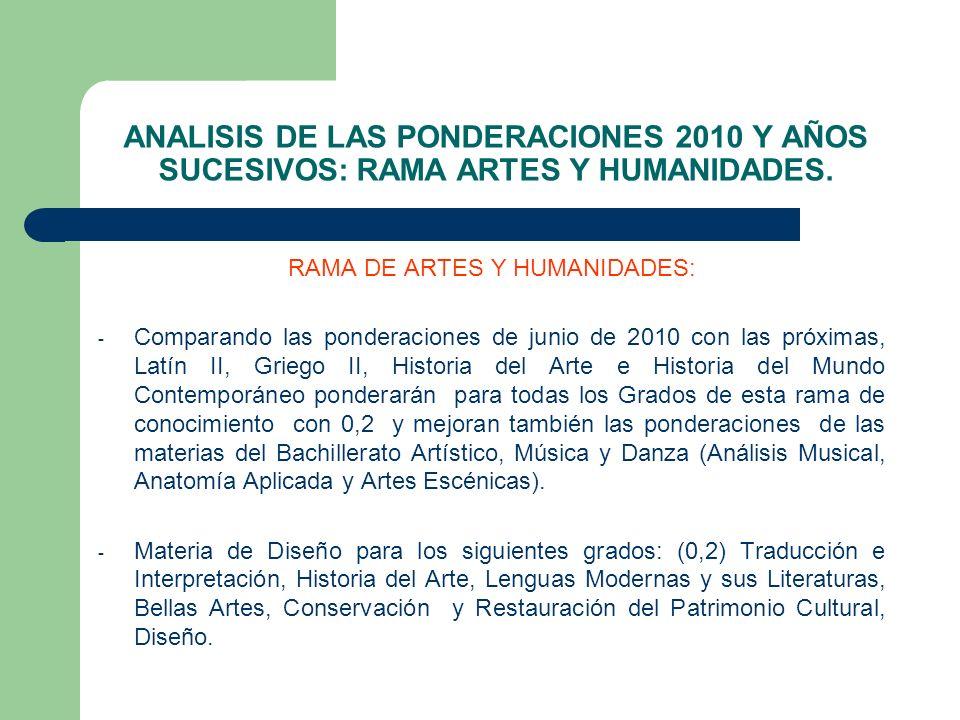 ANALISIS DE LAS PONDERACIONES 2010 Y AÑOS SUCESIVOS: RAMA ARTES Y HUMANIDADES. RAMA DE ARTES Y HUMANIDADES: - Comparando las ponderaciones de junio de