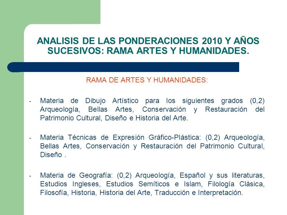 ANALISIS DE LAS PONDERACIONES 2010 Y AÑOS SUCESIVOS: RAMA ARTES Y HUMANIDADES. RAMA DE ARTES Y HUMANIDADES: - Materia de Dibujo Artístico para los sig
