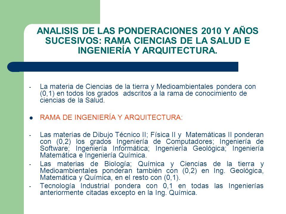 ANALISIS DE LAS PONDERACIONES 2010 Y AÑOS SUCESIVOS: RAMA CIENCIAS DE LA SALUD E INGENIERÍA Y ARQUITECTURA. - La materia de Ciencias de la tierra y Me