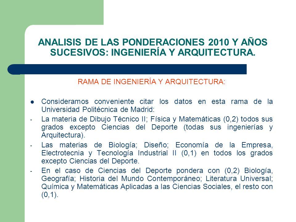 ANALISIS DE LAS PONDERACIONES 2010 Y AÑOS SUCESIVOS: INGENIERÍA Y ARQUITECTURA. RAMA DE INGENIERÍA Y ARQUITECTURA: Consideramos conveniente citar los