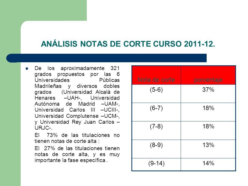 ANÁLISIS NOTAS DE CORTE CURSO 2011-12. De los aproximadamente 321 grados propuestos por las 6 Universidades Públicas Madrileñas y diversos dobles grad