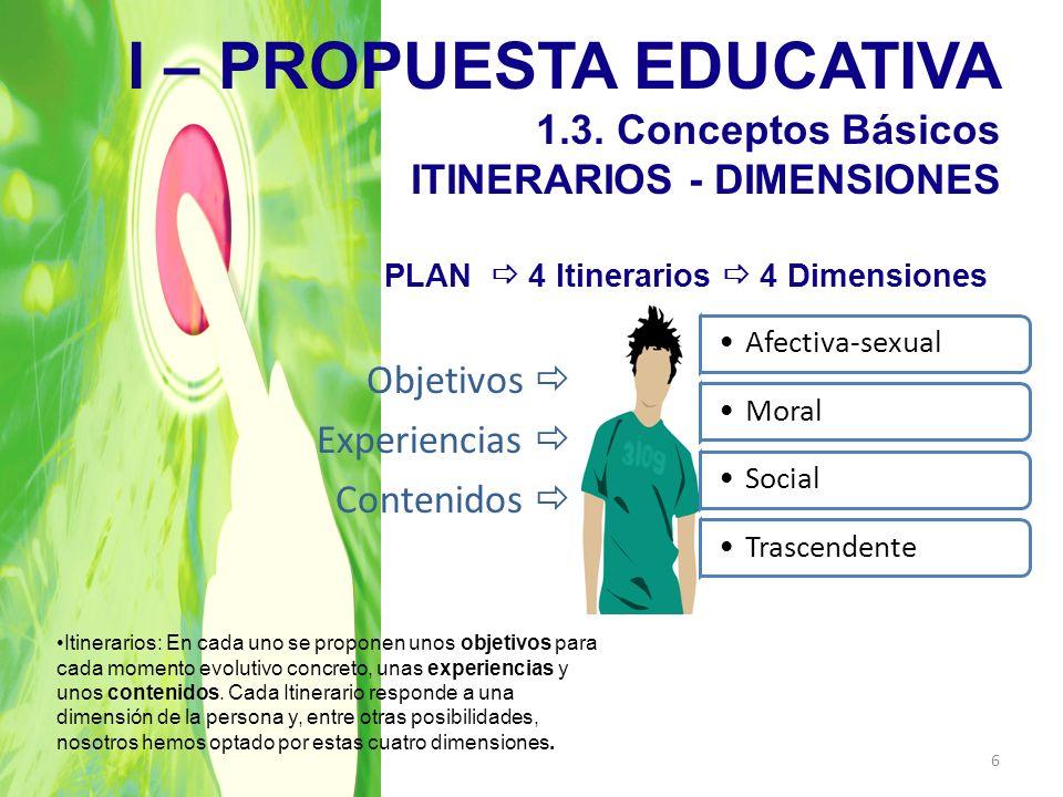I – PROPUESTA EDUCATIVA 1.3. Conceptos Básicos ITINERARIOS - DIMENSIONES PLAN 4 Itinerarios 4 Dimensiones Afectiva-sexualMoralSocialTrascendente Objet
