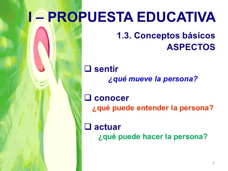 I – PROPUESTA EDUCATIVA 1.3. Conceptos básicos ASPECTOS sentir ¿qué mueve la persona? conocer ¿qué puede entender la persona? actuar ¿qué puede hacer