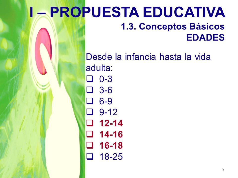 I – PROPUESTA EDUCATIVA 1.3. Conceptos Básicos EDADES Desde la infancia hasta la vida adulta: 0-3 3-6 6-9 9-12 12-14 14-16 16-18 18-25 9