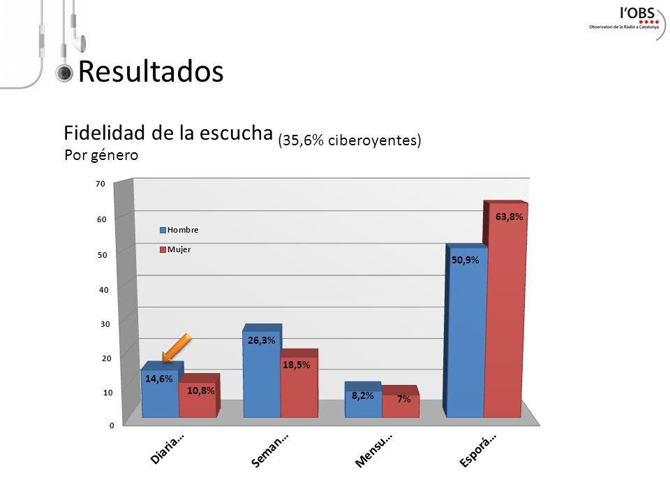 Resultados Fidelidad de la escucha Por género (35,6% ciberoyentes)