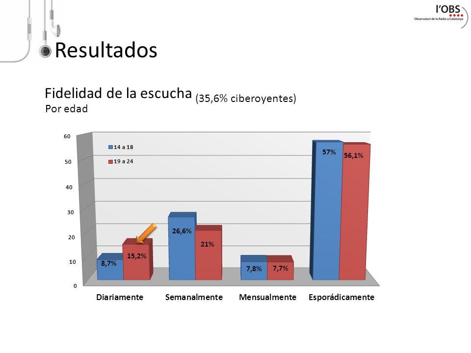 Resultados Fidelidad de la escucha Por edad (35,6% ciberoyentes)