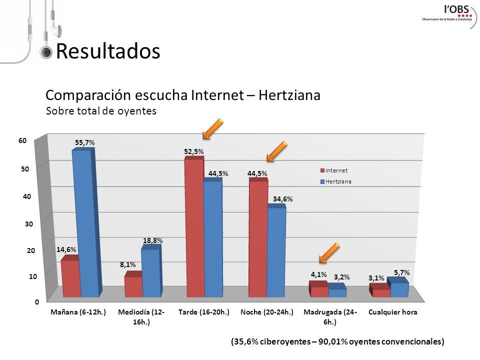 Resultados Comparación escucha Internet – Hertziana (35,6% ciberoyentes – 90,01% oyentes convencionales) Sobre total de oyentes