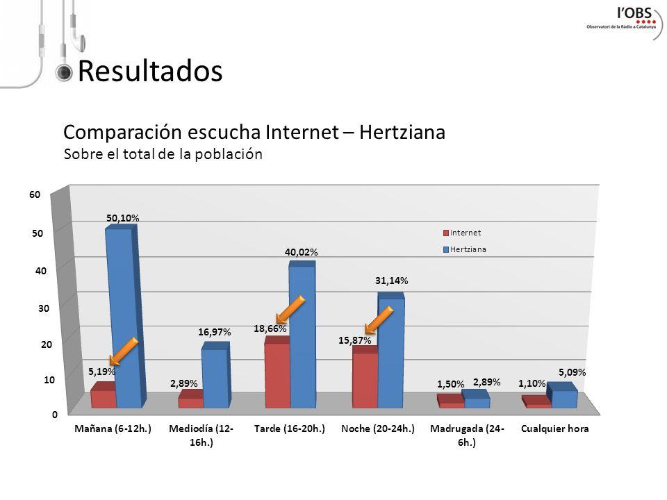 Resultados Comparación escucha Internet – Hertziana Sobre el total de la población