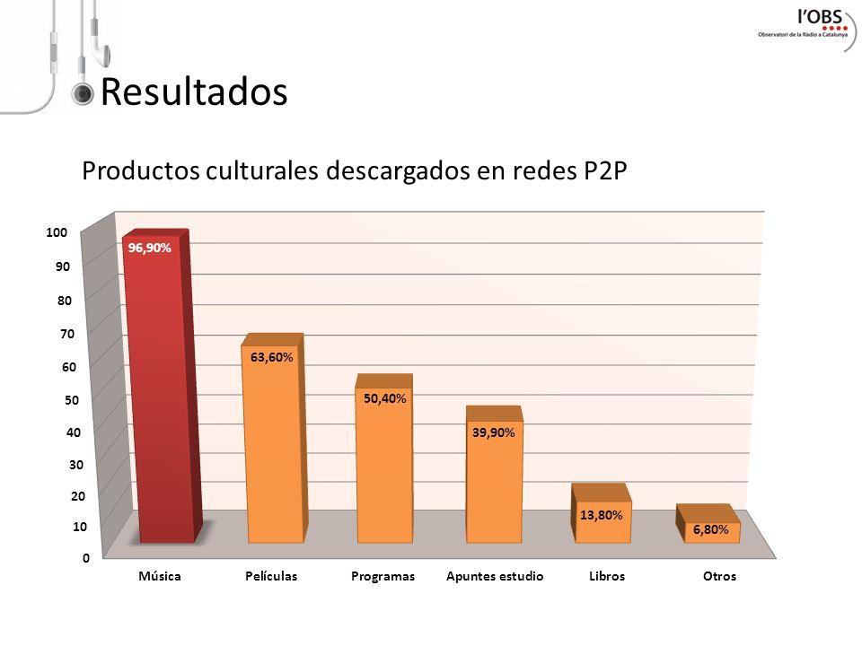 Resultados Productos culturales descargados en redes P2P