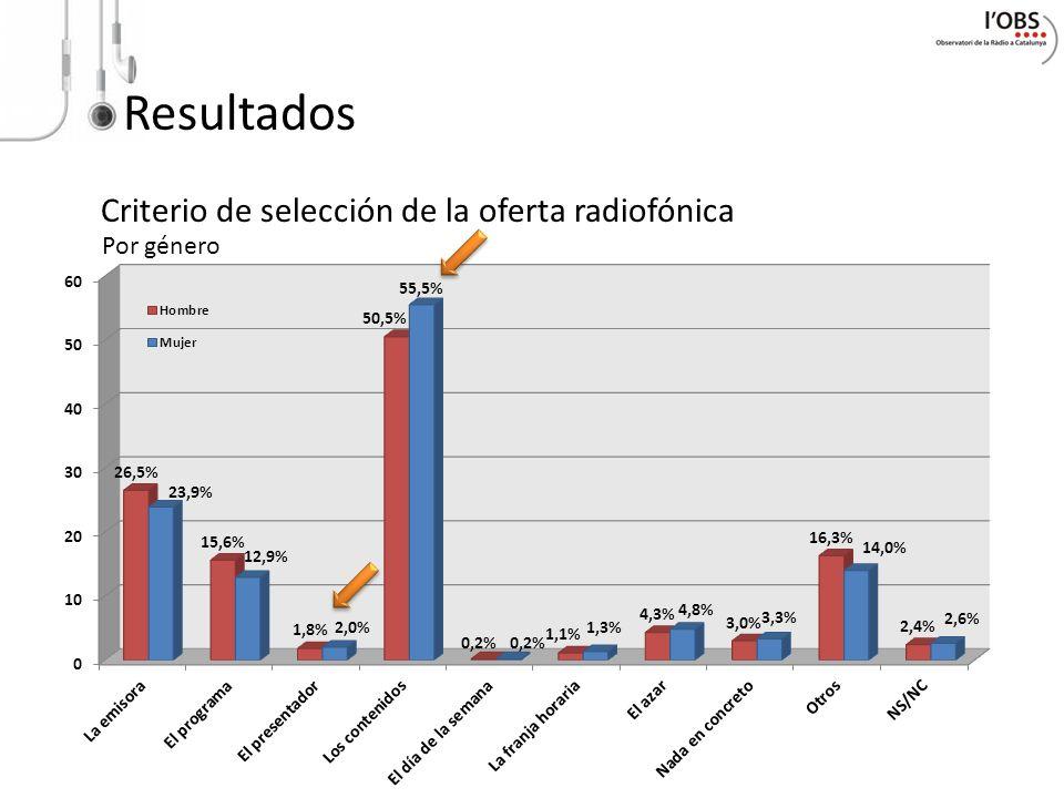 Resultados Criterio de selección de la oferta radiofónica Por género