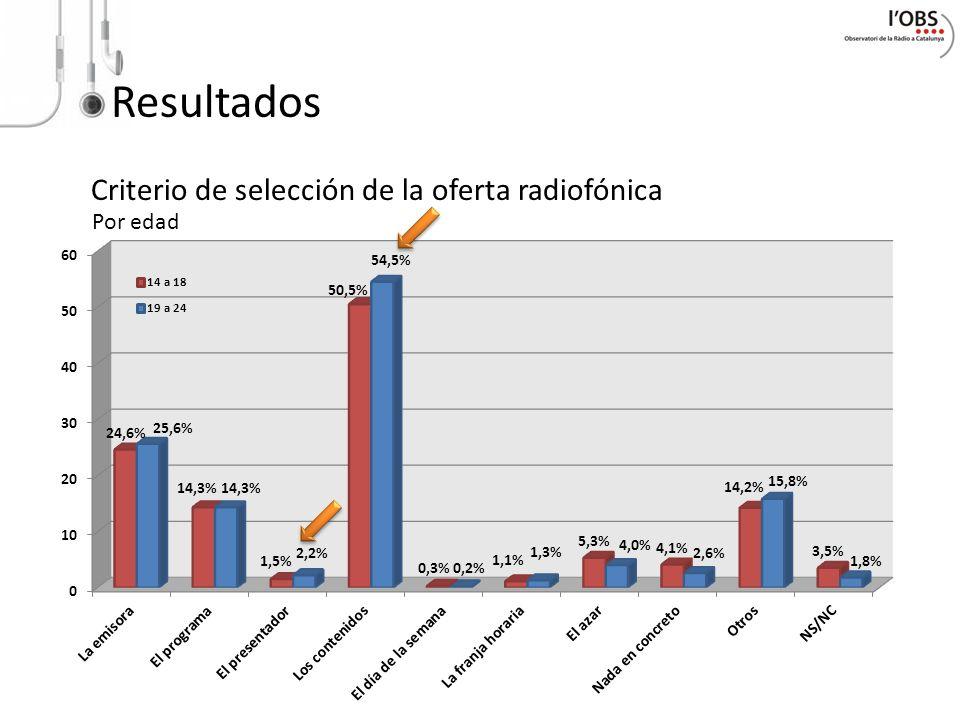 Resultados Criterio de selección de la oferta radiofónica Por edad