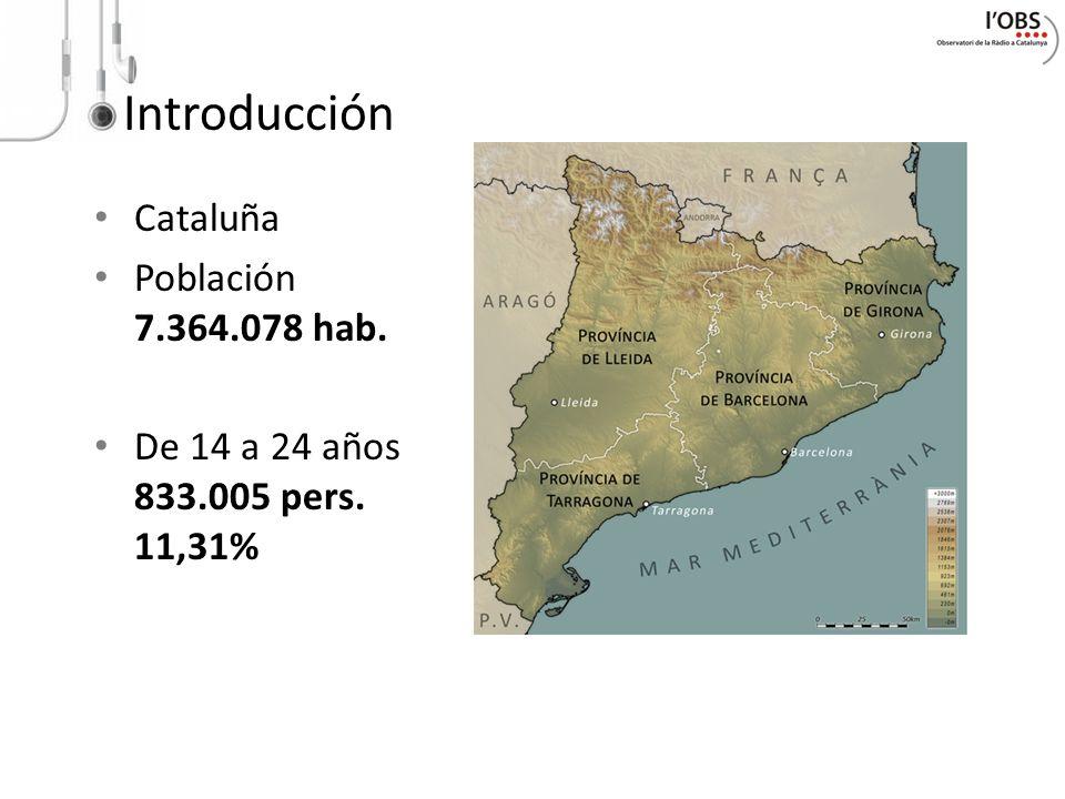 Introducción Cataluña Población 7.364.078 hab. De 14 a 24 años 833.005 pers. 11,31%