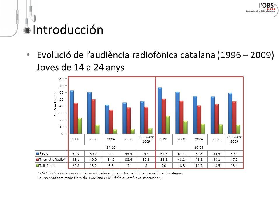 Evolució de laudiència radiofònica catalana (1996 – 2009) Joves de 14 a 24 anys *EGM Ràdio Catalunya includes music radio and news format in the thema