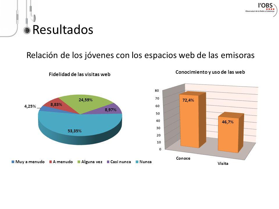Resultados Relación de los jóvenes con los espacios web de las emisoras Fidelidad de las visitas web Conocimiento y uso de las web