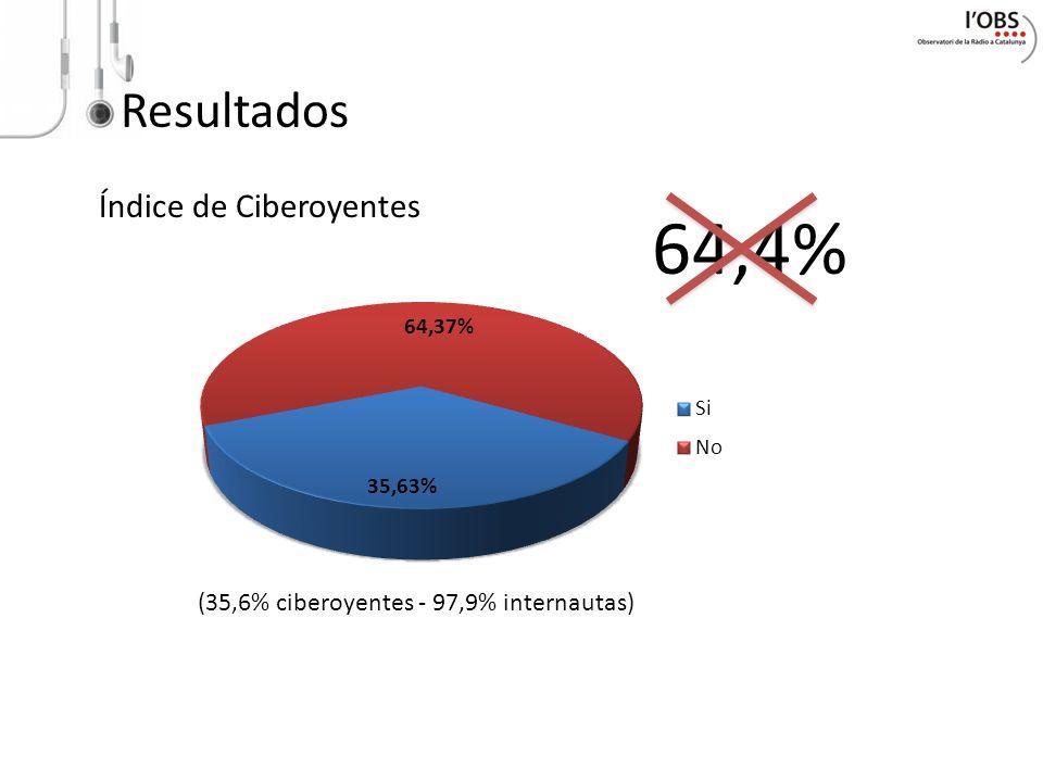 Resultados Índice de Ciberoyentes 64,4% (35,6% ciberoyentes - 97,9% internautas)