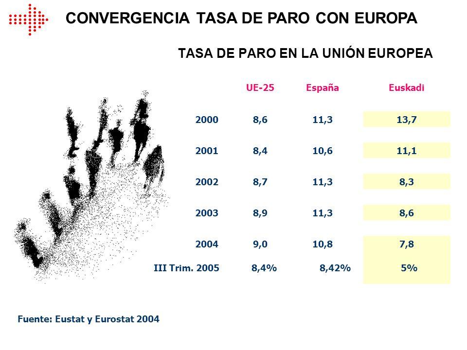 TASA DE PARO EN LA UNIÓN EUROPEA CONVERGENCIA TASA DE PARO CON EUROPA UE-25EspañaEuskadi 20008,611,313,7 20018,410,611,1 20028,711,38,3 20038,911,38,6
