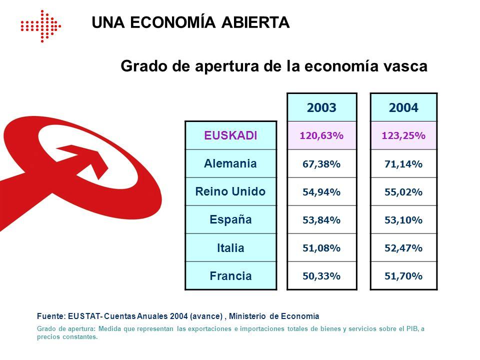 Grado de apertura de la economía vasca UNA ECONOMÍA ABIERTA Fuente: EUSTAT- Cuentas Anuales 2004 (avance), Ministerio de Economía Grado de apertura: M