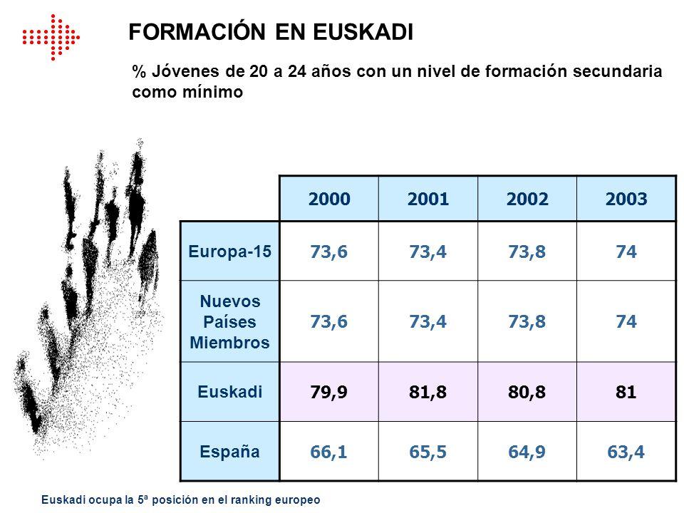% Jóvenes de 20 a 24 años con un nivel de formación secundaria como mínimo 2000200120022003 Europa-15 73,673,473,874 Nuevos Países Miembros 73,673,473