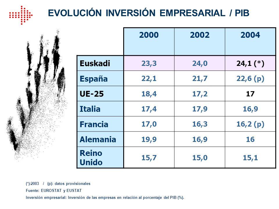 EVOLUCIÓN INVERSIÓN EMPRESARIAL / PIB 200020022004 Euskadi 23,324,024,1 (*) España 22,121,722,6 (p) UE-25 18,417,217 Italia 17,417,916,9 Francia 17,01