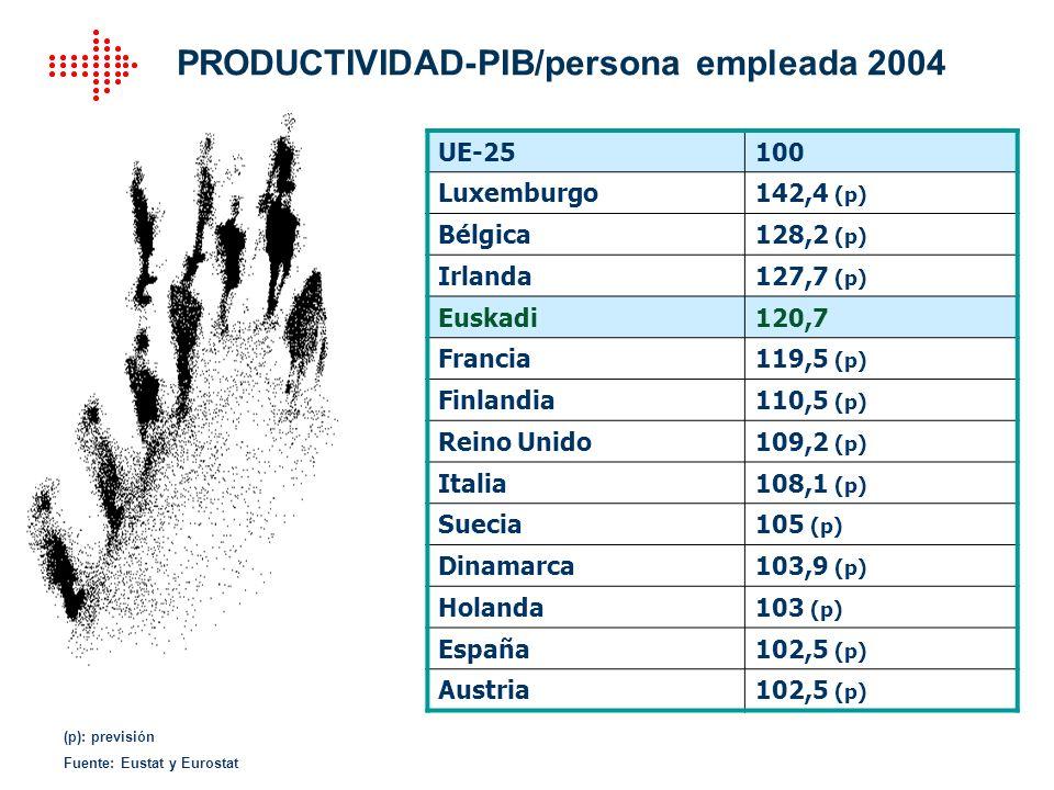 UE-25100 Luxemburgo142,4 (p) Bélgica128,2 (p) Irlanda127,7 (p) Euskadi120,7 Francia119,5 (p) Finlandia110,5 (p) Reino Unido109,2 (p) Italia108,1 (p) S