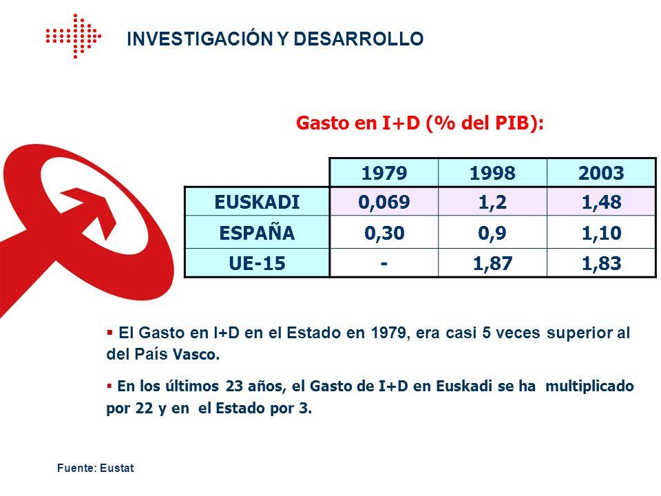 El Gasto en I+D en el Estado en 1979, era casi 5 veces superior al del País Vasco. En los últimos 23 años, el Gasto de I+D en Euskadi se ha multiplica