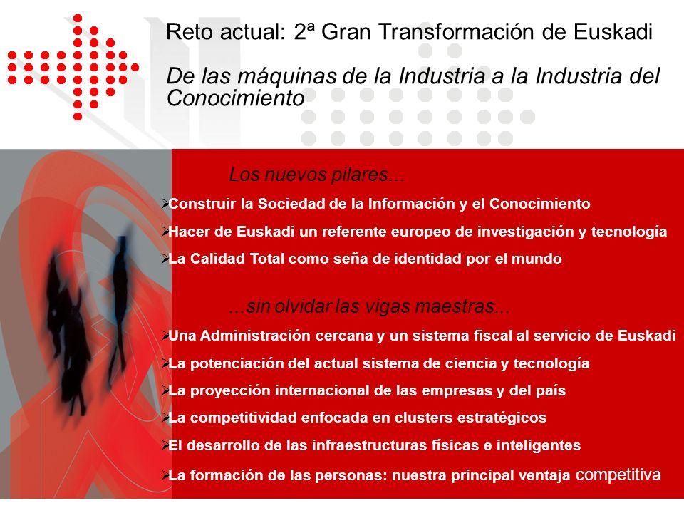 Reto actual: 2ª Gran Transformación de Euskadi De las máquinas de la Industria a la Industria del Conocimiento Los nuevos pilares... Construir la Soci