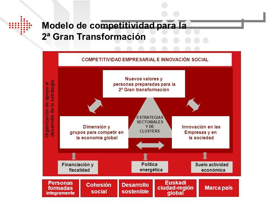 Modelo de competitividad para la 2ª Gran Transformación Suelo actividad económica Política energética Financiación y fiscalidad COMPETITIVIDAD EMPRESA
